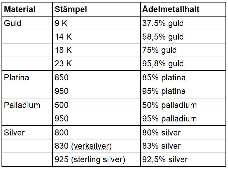 Svenska ädelmetallstämplar - Erik Tidäng